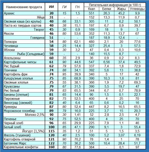 Инсулиновый индекс продуктов питания: полная таблица