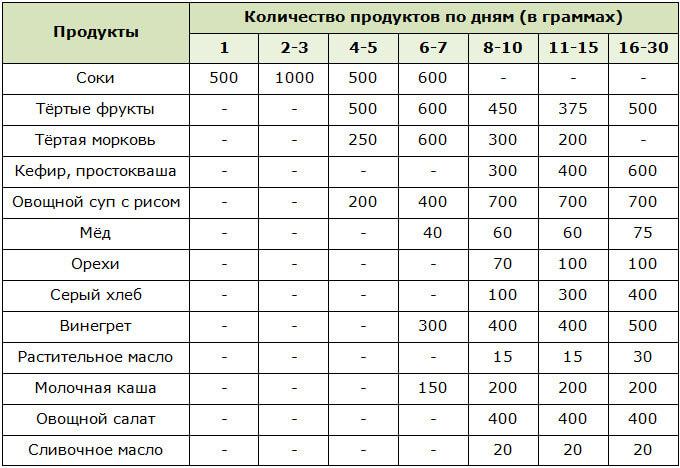 Выход из голодания | центр им. николаева ю.с.