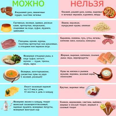 Питание при камнях поджелудочной железы
