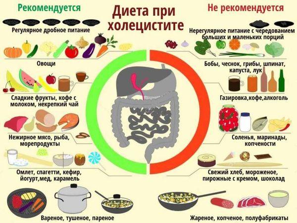 Какой стол диеты при панкреатите