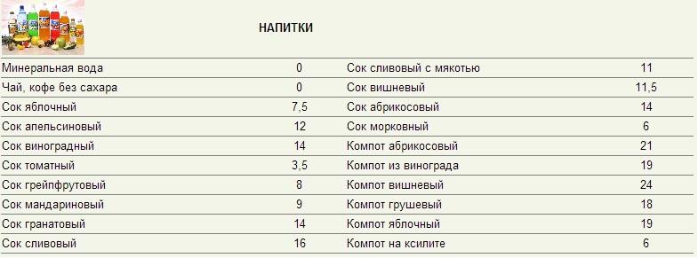 Кремлёвская диета: полное меню на неделю и полезные рекомендации