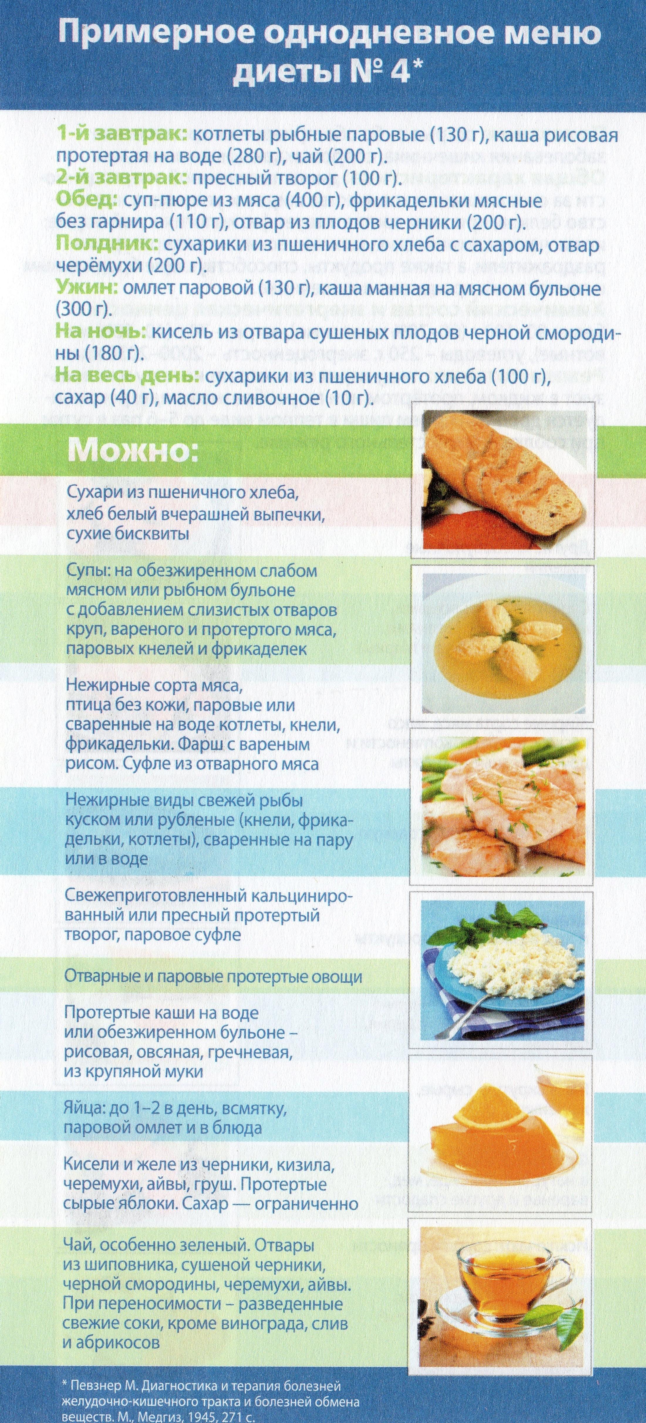Самые эффективные диеты на 5 дней для похудения
