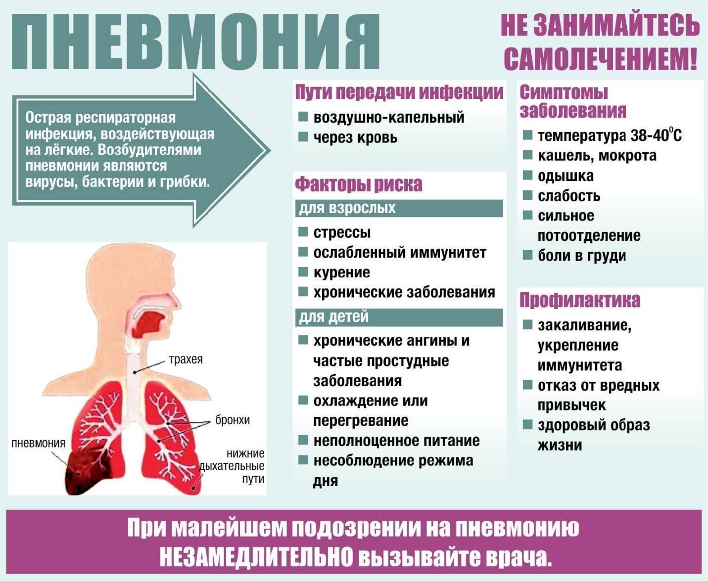 Пневмония (воспаление легких) у взрослых без температуры — причины, симптомы и лечение