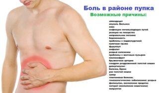 Боли в низу живота у мужчин, детей и беременных женщин