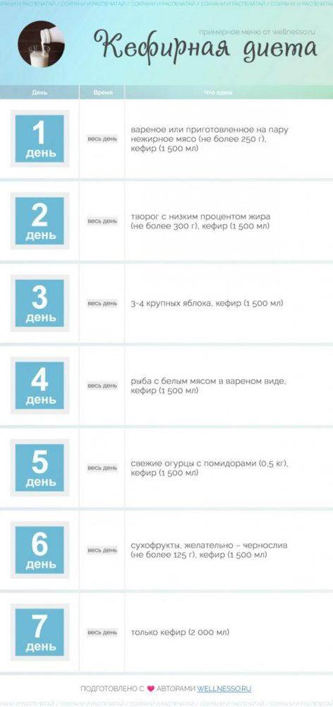 Кефирно-огуречная диета: фото, результаты и правила диеты