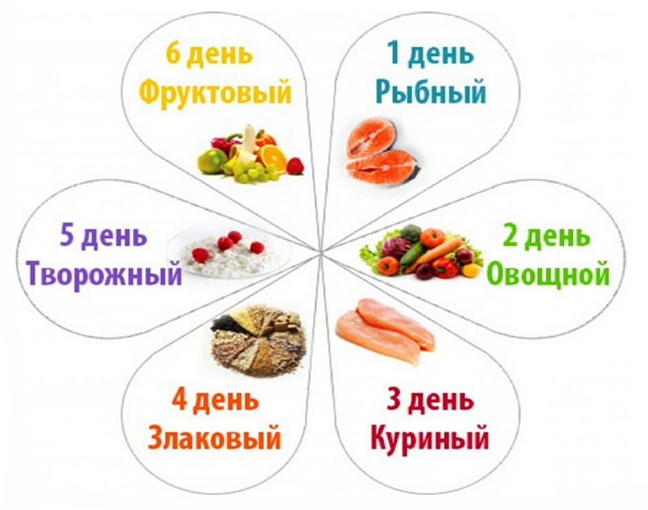 Мила гриценко отзывы о диете