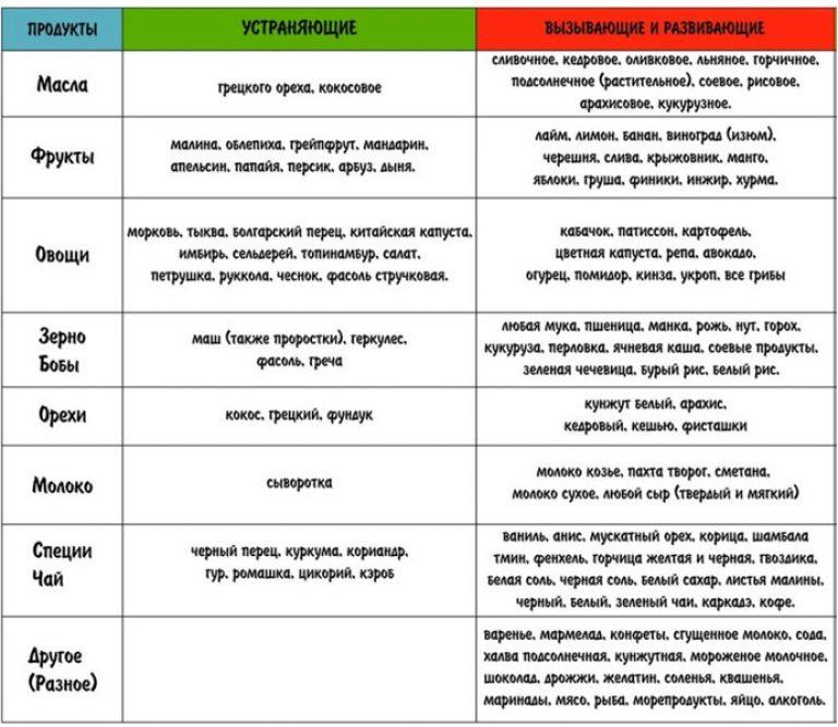 Антицеллюлитная диета: что можно есть?