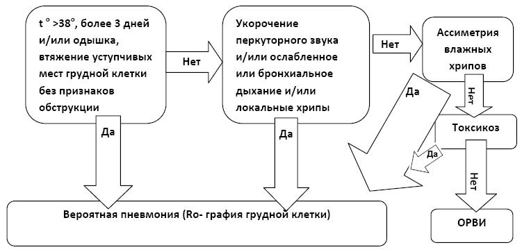 Дифференциальная диагностика пневмонии
