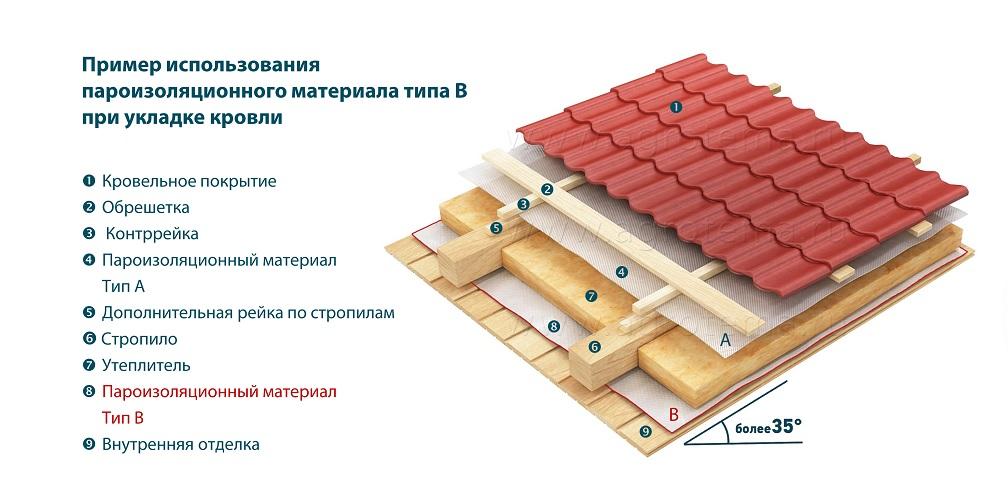 Инструкция по монтажу пароизоляции для крыш, чердаков и стен мансард