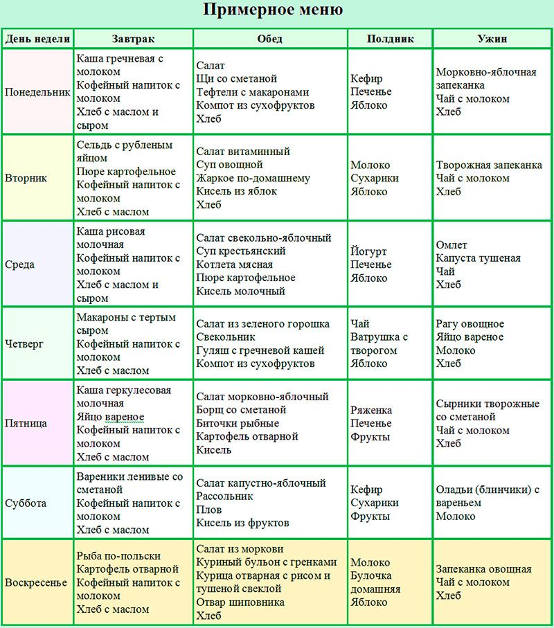 Питание во время тренировок: 6 главных правил