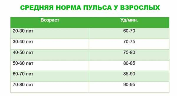Норма давления и пульса по возрастам (таблица) у женщин и мужчин