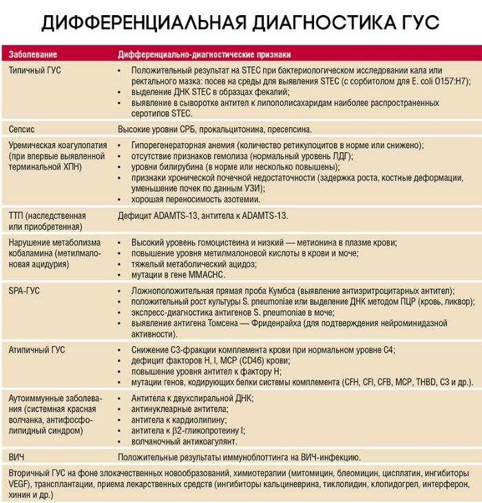 Гемолитико-уремический синдром: причины, симптомы, диагностика, лечение
