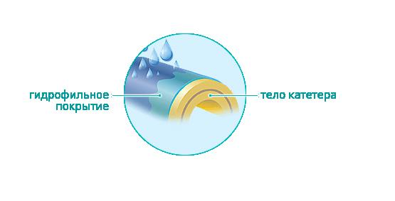 Как ставят катетер в мочевой пузырь. техника, показания, возможные осложнения