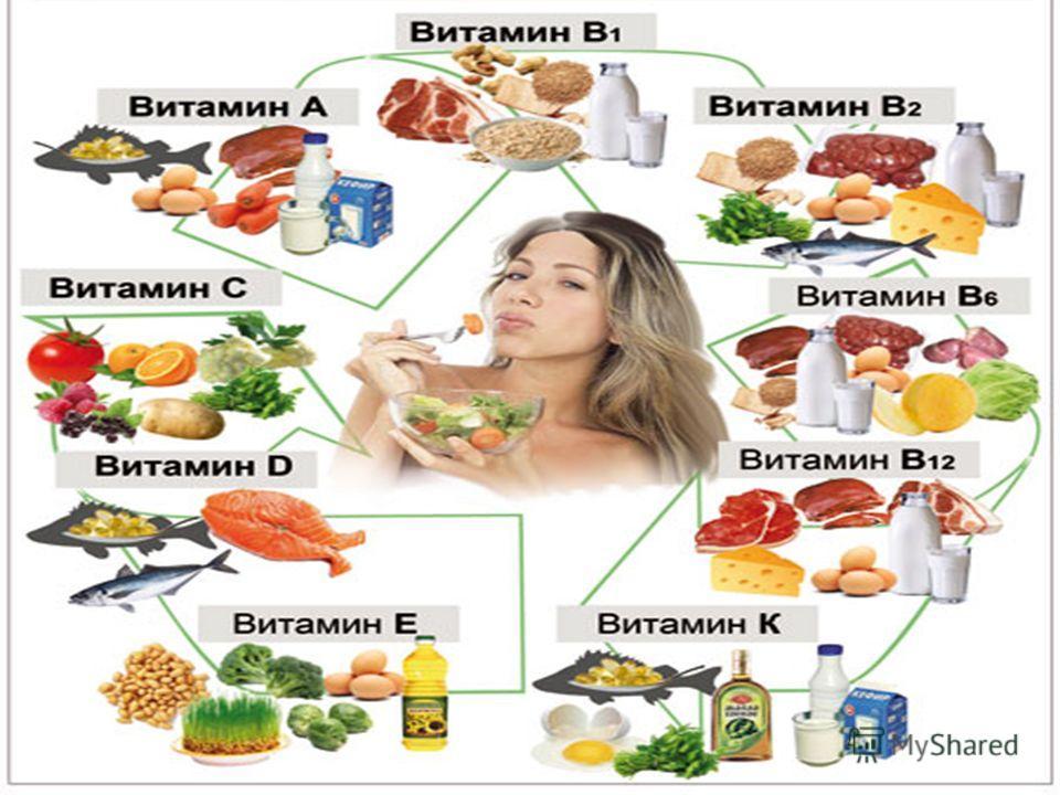 Витамины — что это? значение для организма и основные источники витаминов