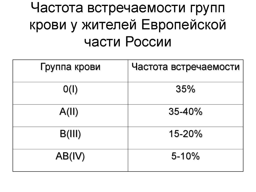 Таблица зависимости группы крови и заболеваний (болезни) у человека