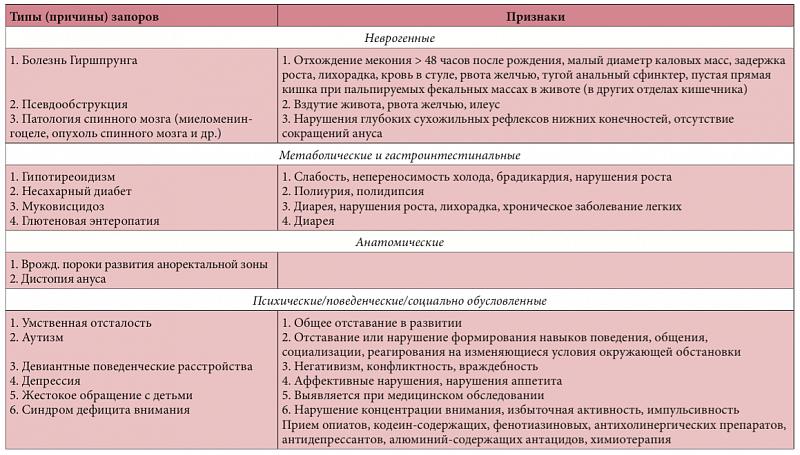 Функциональный запор у взрослых и детей: причины, симптомы, лечение