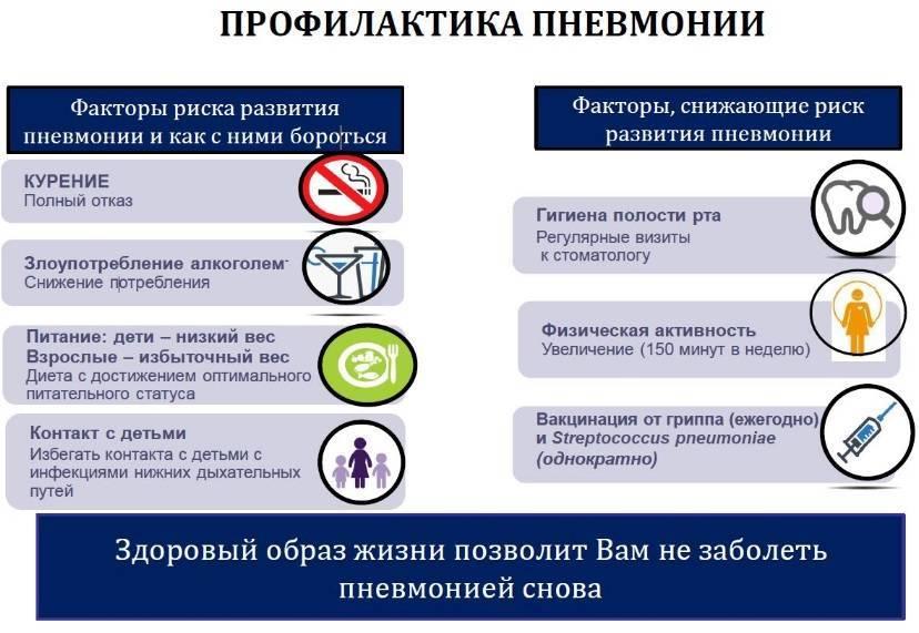 Первичная профилактика пневмонии детей