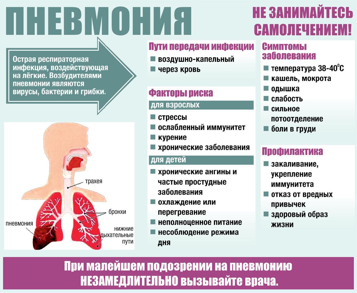Общие принципы дифференциальной диагностики пневмоний