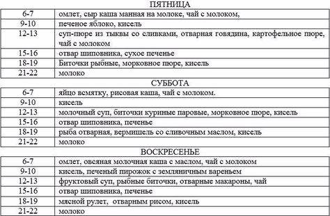 Продукты запрещенные и разрешенные при гастрите