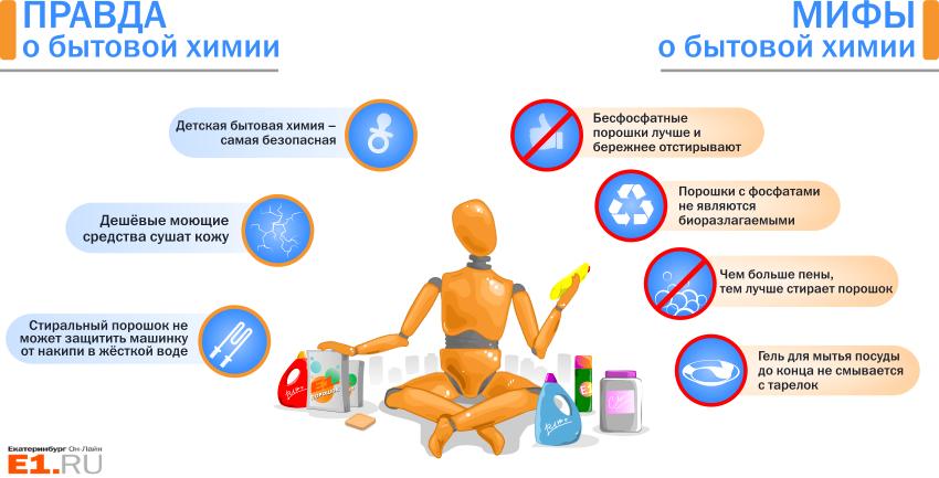Бытовая химия: аллергия, вред, болезни чем заменить, черный список