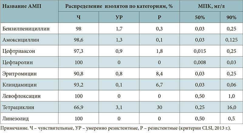 Осложнения пневмонии у взрослых, доношенных и недоношенных детей