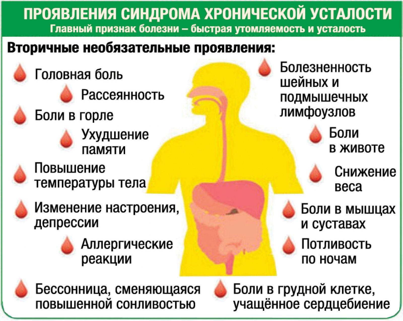 Синдром хронической усталости: признаки, симптомы и лечение
