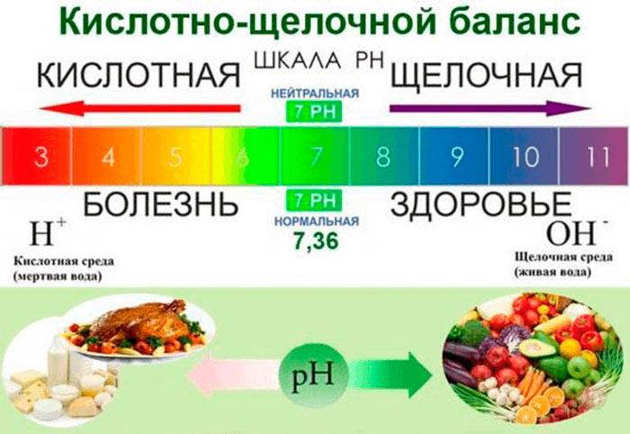 Щелочные продукты питания: список, примерное меню на неделю