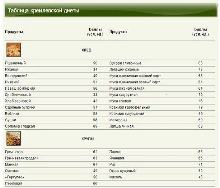 Углеводная таблица кремлевской диеты