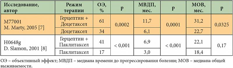 Герцептин - инструкция и цена