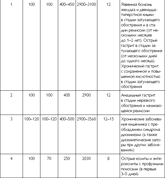 Диетический стол № 5: меню и продукты