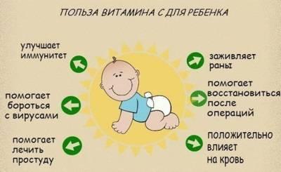 Инструкция по применению и противопоказания аскорбиновой кислоты для детей и взрослых, аналоги