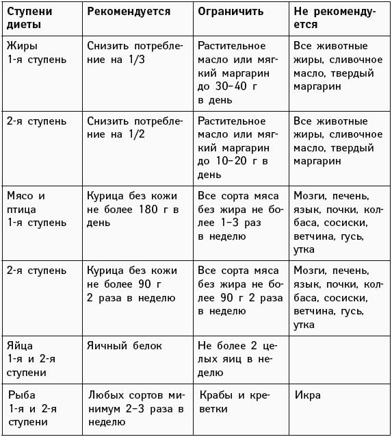 Железосодержащие продукты при анемии