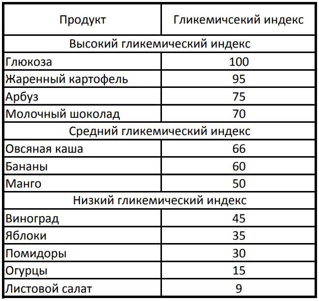 Диета по индексу гликемическому результаты. диета по гликемическому индексу: списки продуктов и меню на неделю