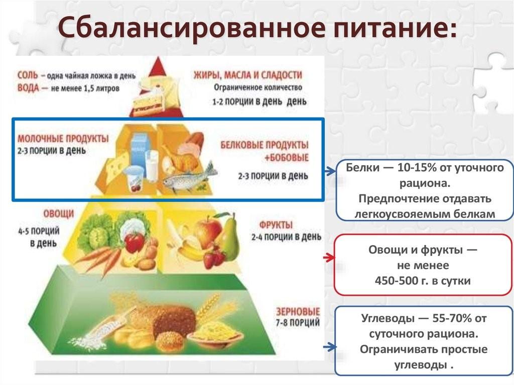 Сбалансированная Диета Для Здорового Питания. Сбалансированное питание