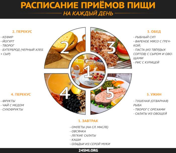 ► дефицит калорий для похудения. калькулятор для расчета дефицита калорий онлайн.