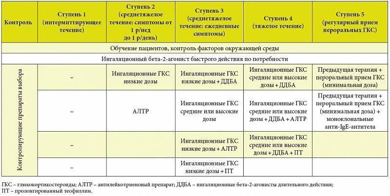 Противоаллергические препараты при астматическом бронхите