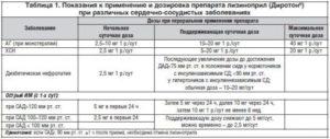 Олиговит: инструкция по применению, состав витаминов