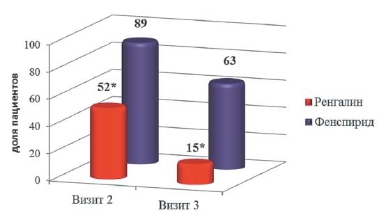 Виды осложнений разных форм бронхита, причины, факторы риска и профилактика