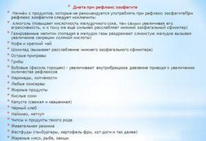 Диета при эзофагите и гастроэзофагеальной рефлюксной болезни (гэрб)