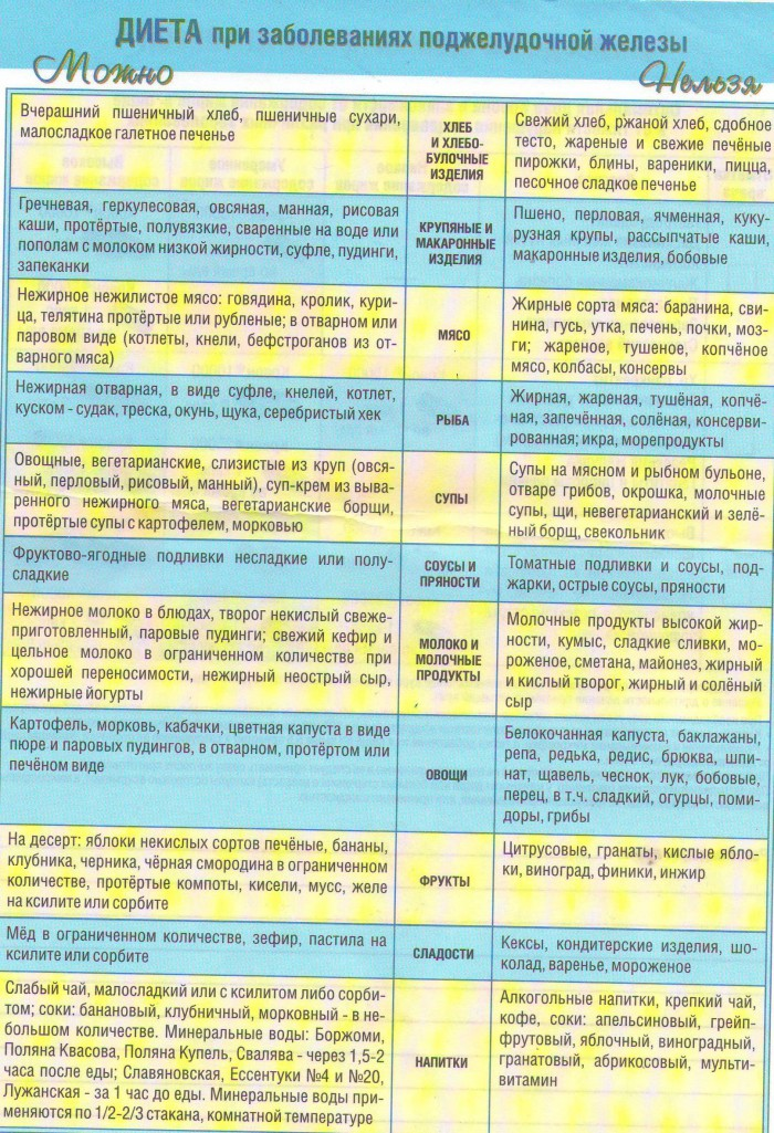 Диета №4 (стол №4): питание при колите, энтероколите, дизентерии, брюшном тифе и туберкулезе